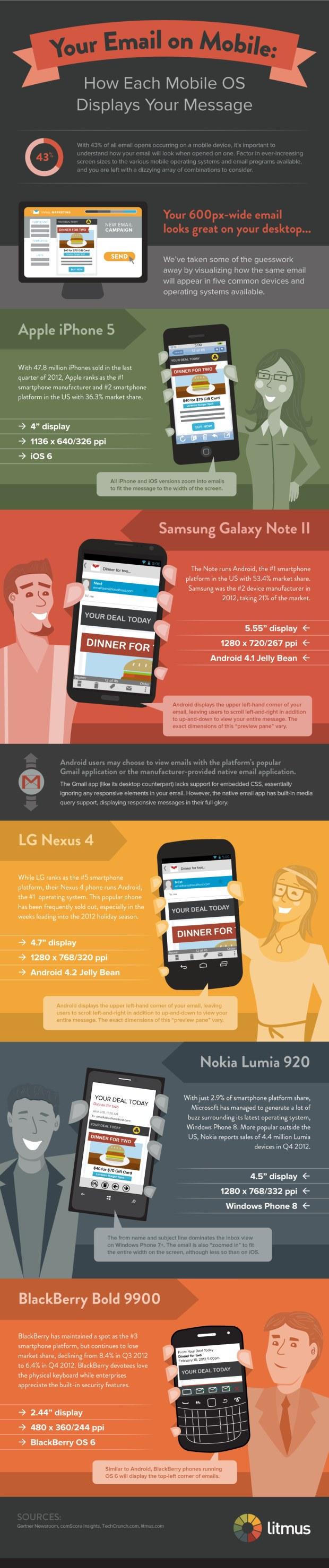 Hoe ziet jou mailing eruit op een mobieltje