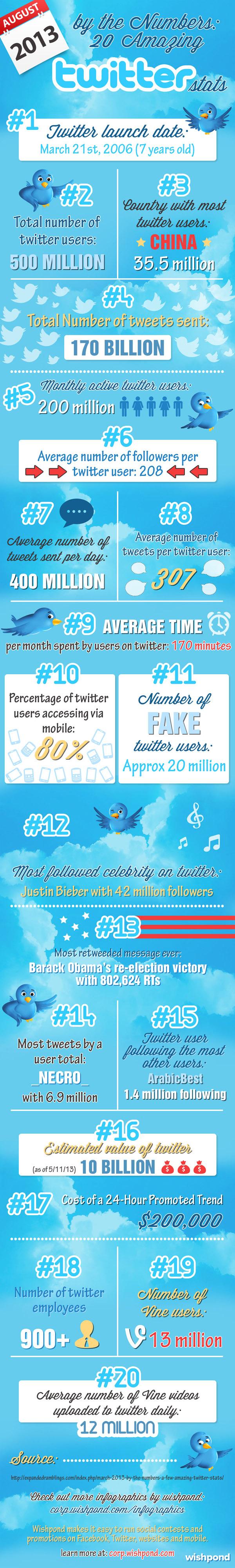 Twitter, mobile marketing