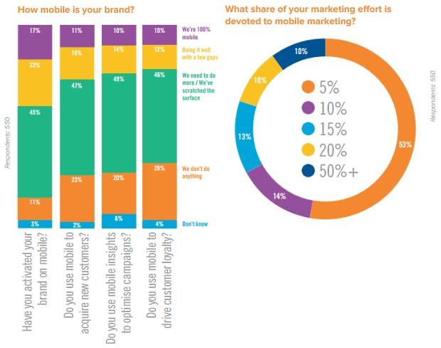 mobile aandeel mediamix