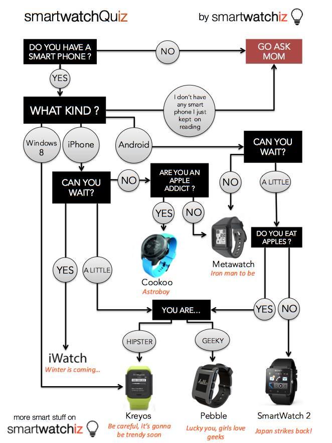De toekomst met Smartwatches