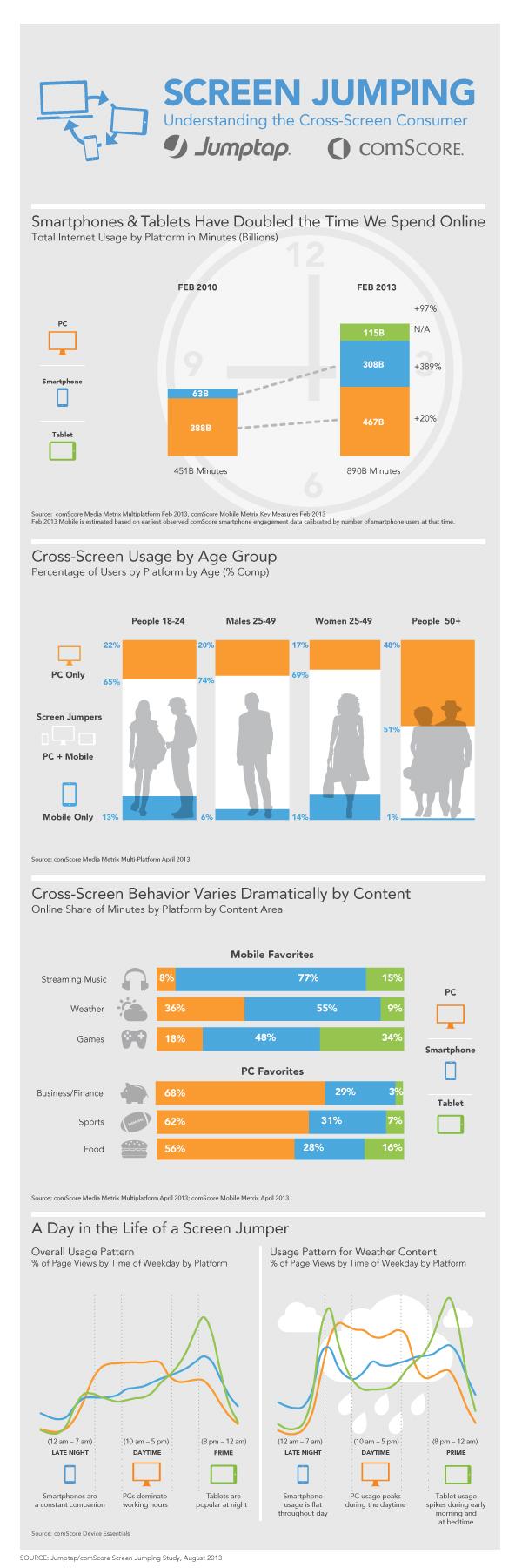 De totale tijd die we online besteden is verdubbeld met de komst van mobiel en tablet