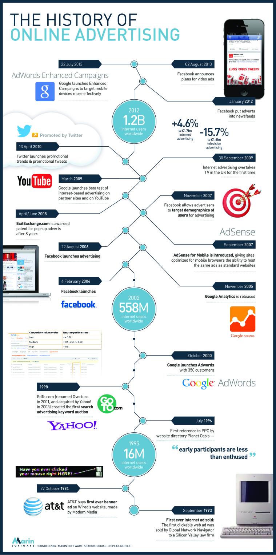 Geschiedenis van online adverteren