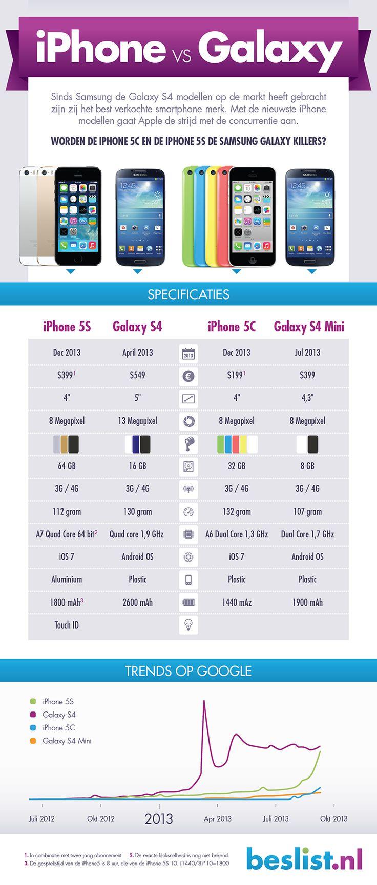 Iphone5S en Samsung Galaxy