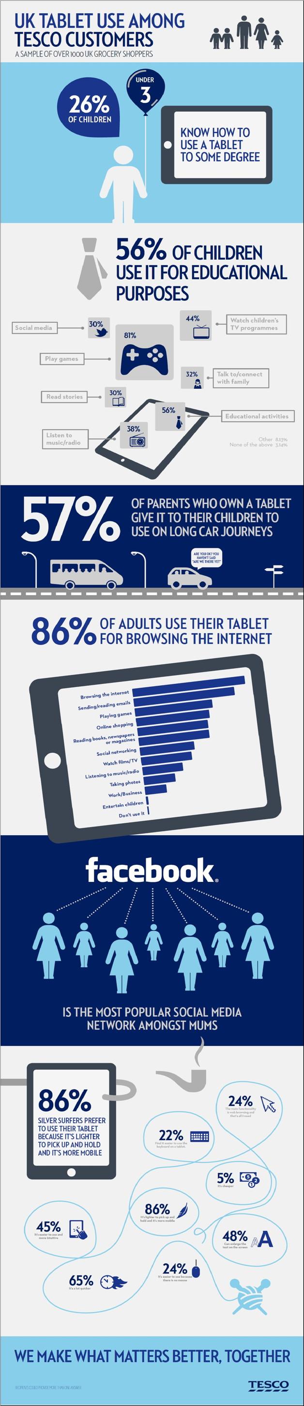 Tablet gebruik