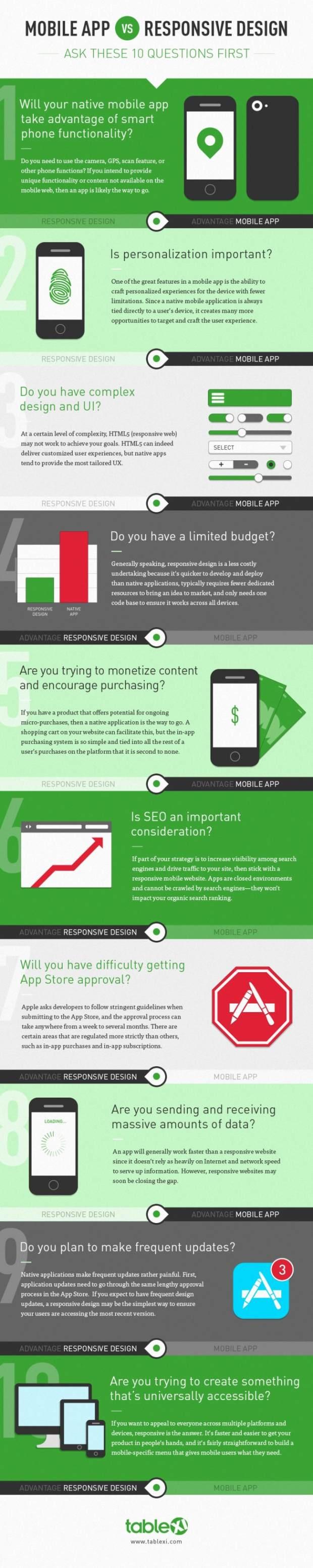 mobiele app versus responsive design