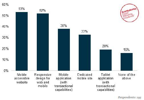 mobile marketing en ecommerce
