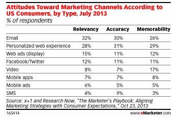 mobiele marketing kanalen2