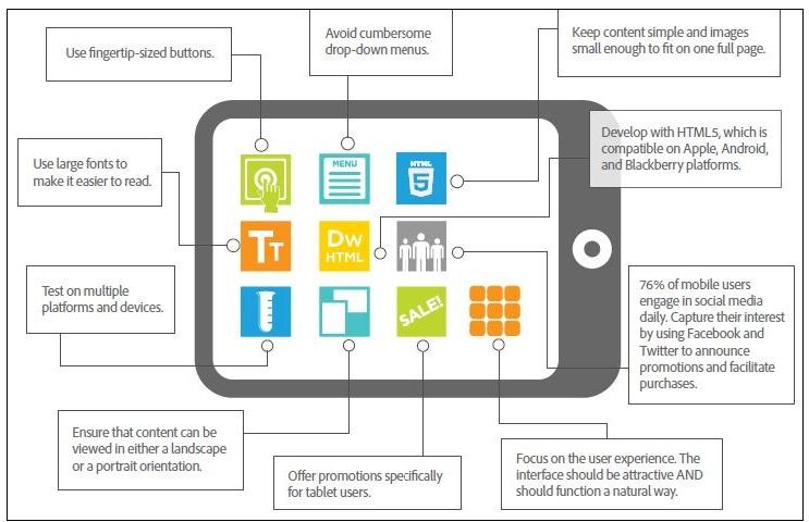 tablet geoptimaliseerde website