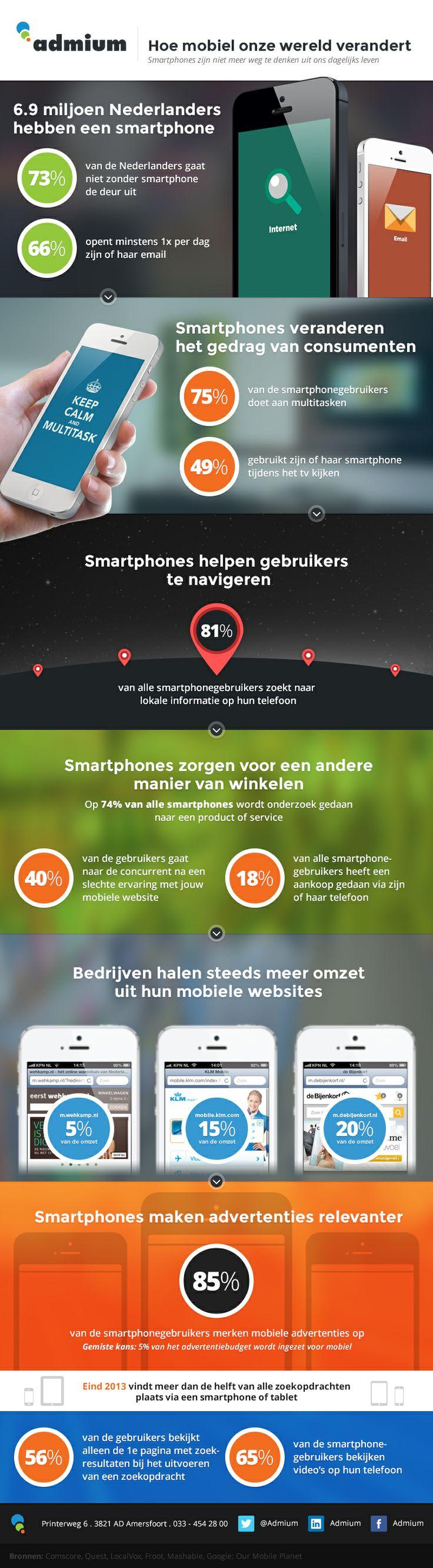 Nederland.smartphonegebruik