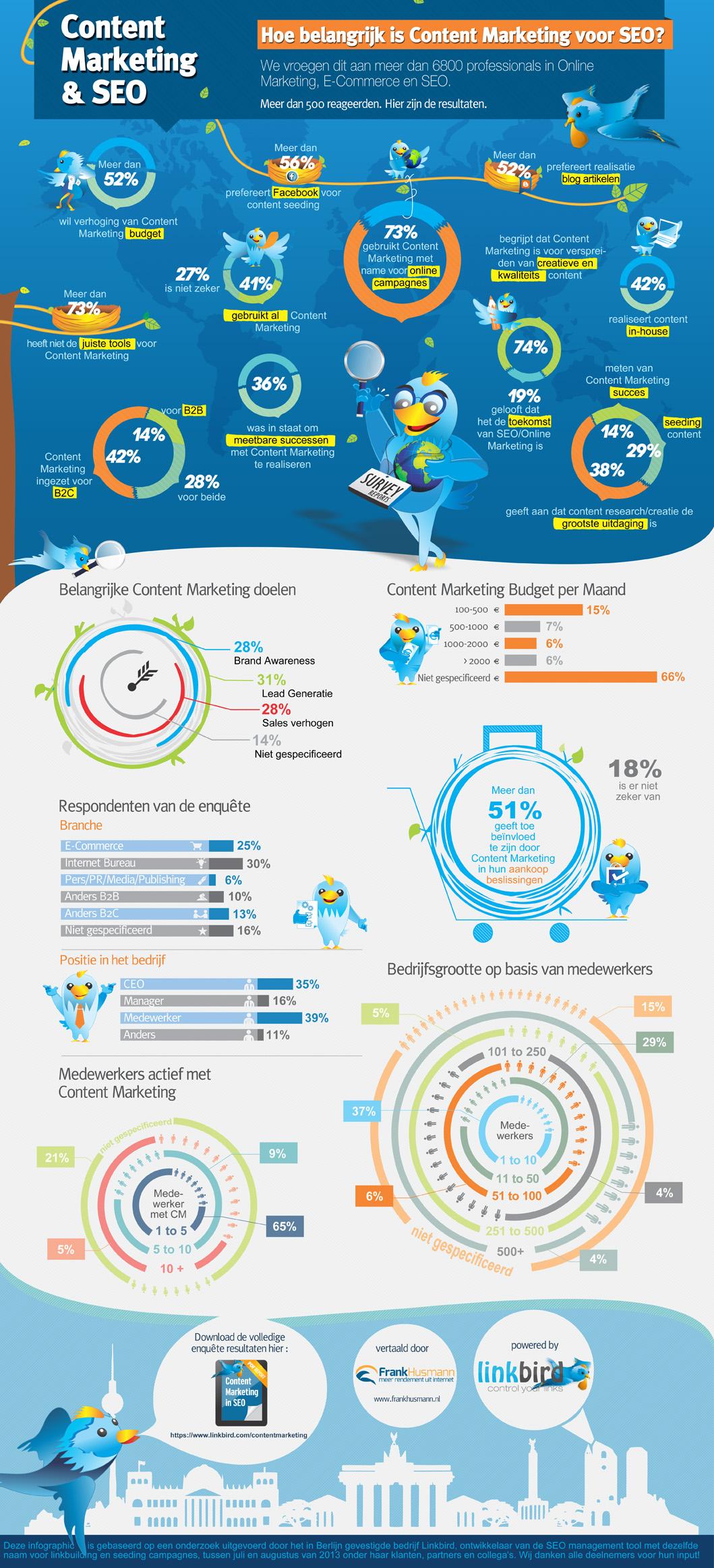 Het-belang-van-contentmarketing-voor-SEO-infographic