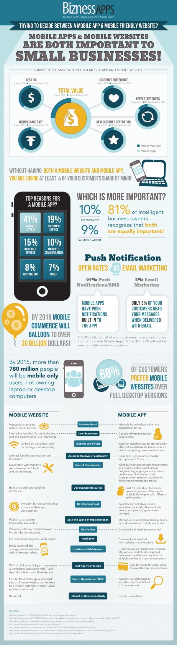 Mobiele App of Mobiele Website infographic