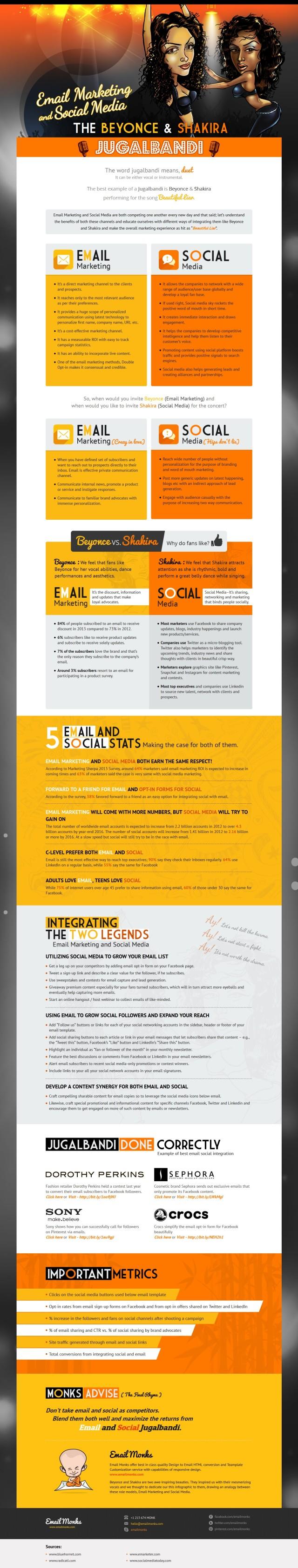 emailmarketing vs sociale Media