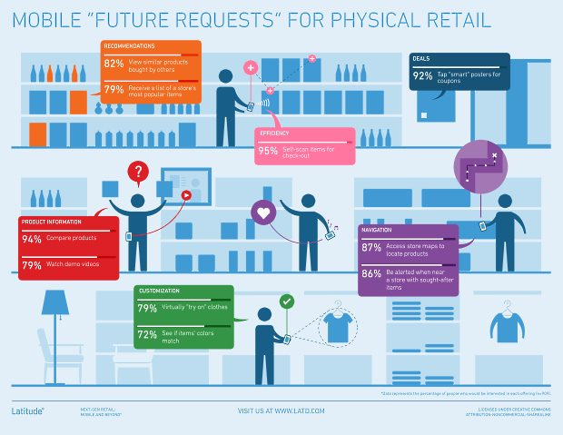 Latitude-Future-Requests-Physical-Retail
