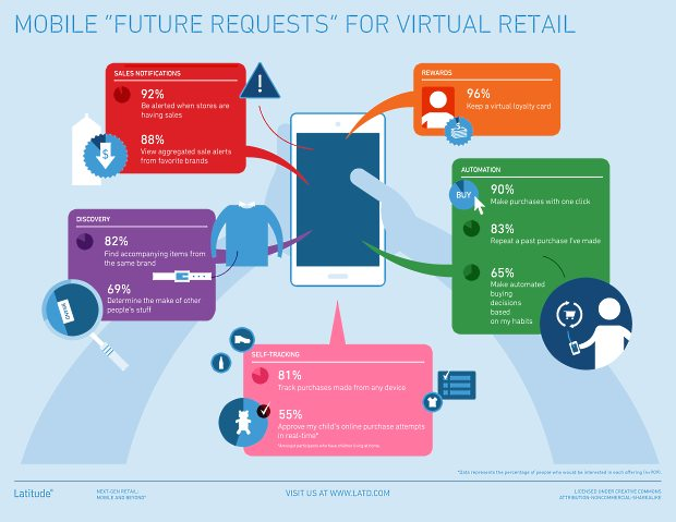 Latitude-Future-Requests-Virtual-Retail