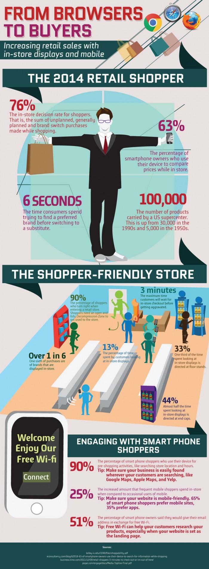 mobiel en retail