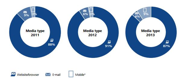mobile share of display advertising