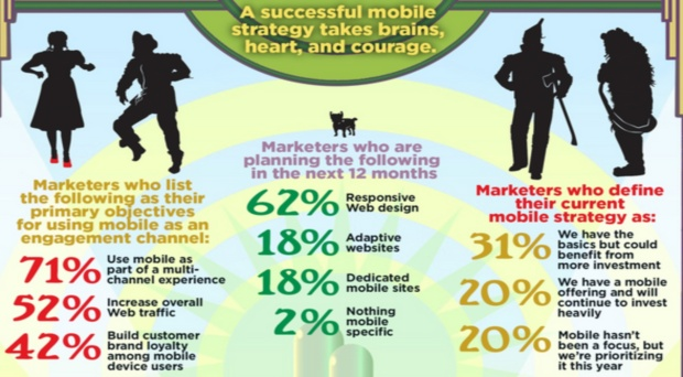 Ben jij een Mobile Marketing Tovenaar? Infographic