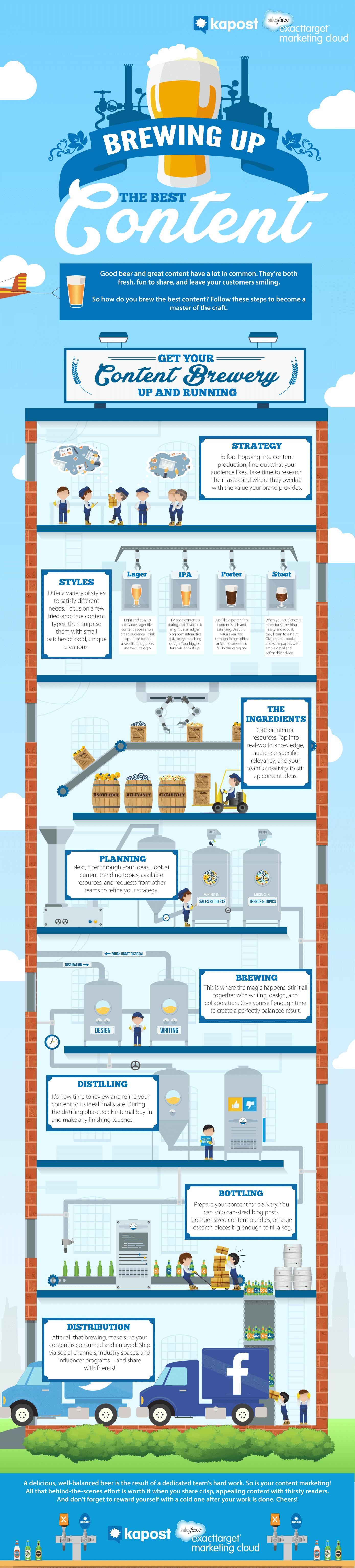 contentmarketing.brouwerij