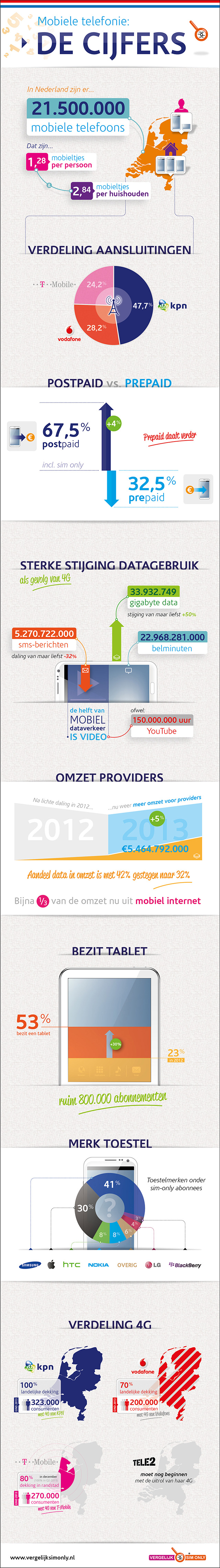 infographic-2014.Nederland.Mobielgebruik