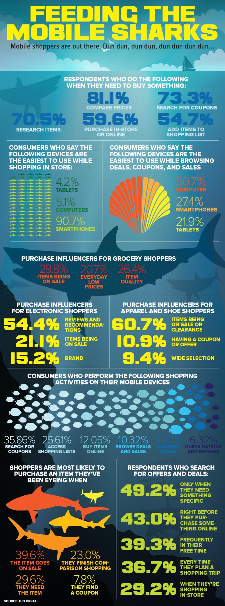 Feedingthemobilesharks.infographic