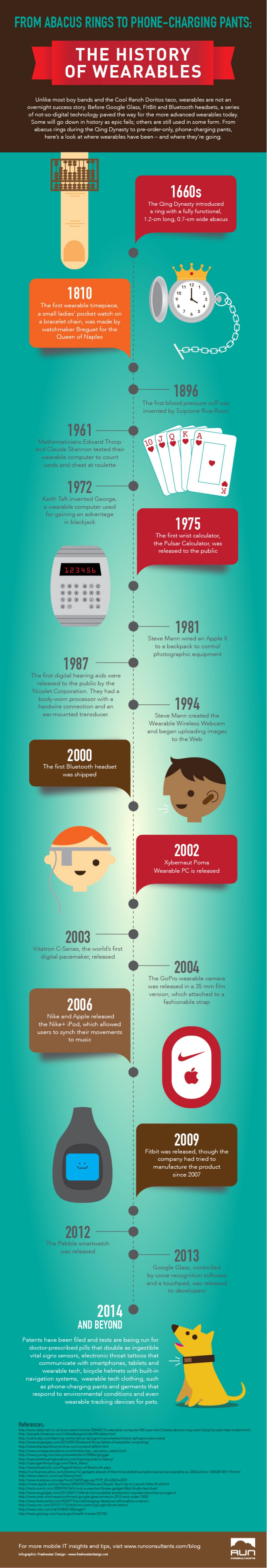 Geschiedenis van Wearables