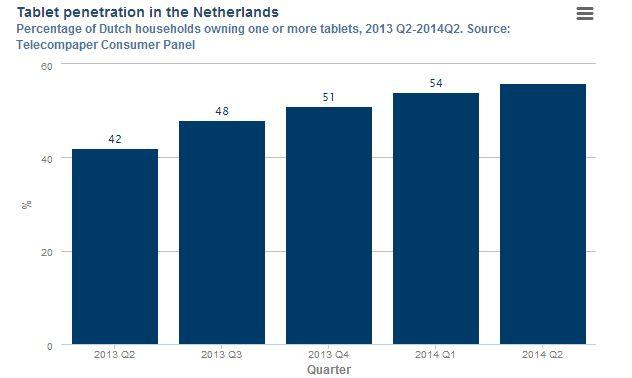 tablet penetratie nederland