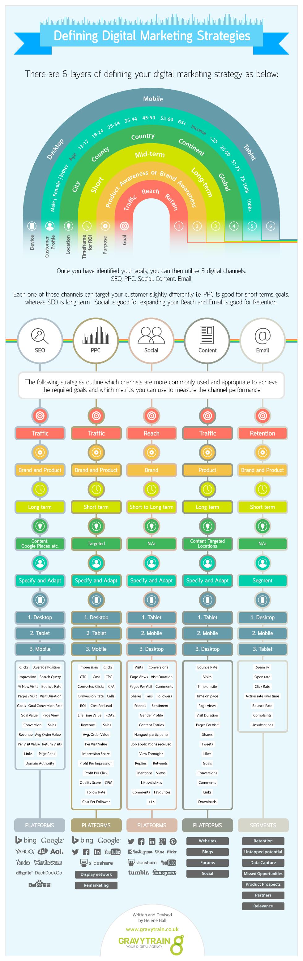 DigitaleMarktingStrategie
