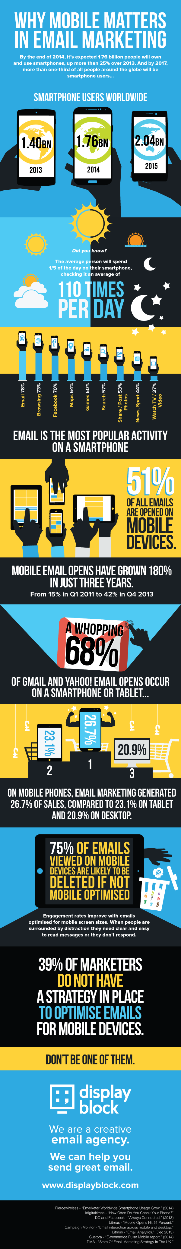E-mailmarketing.mobiel.verkoop