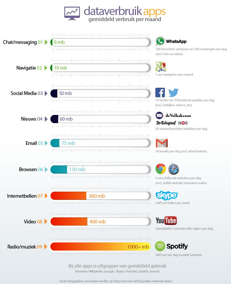 dataverbruik_apps_infographic