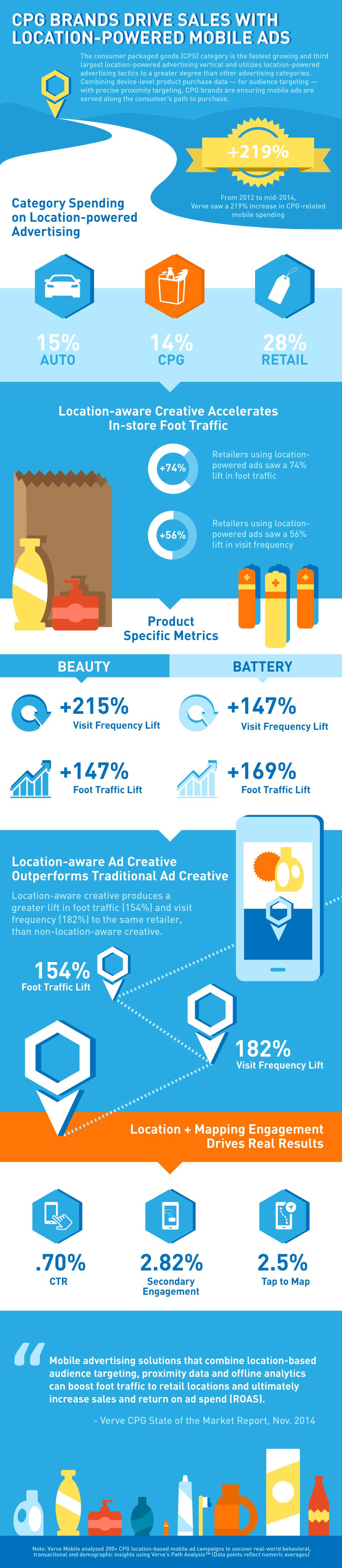 FMCG.Retailers.location based marketing