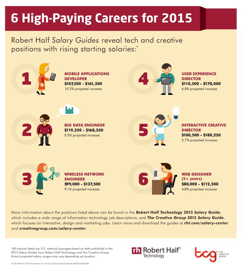 best betaalde online banen