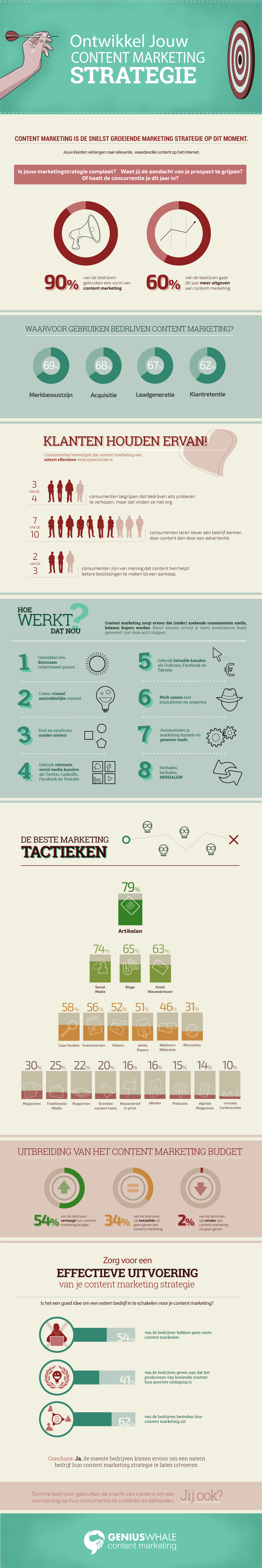 contentmarketing.strategie