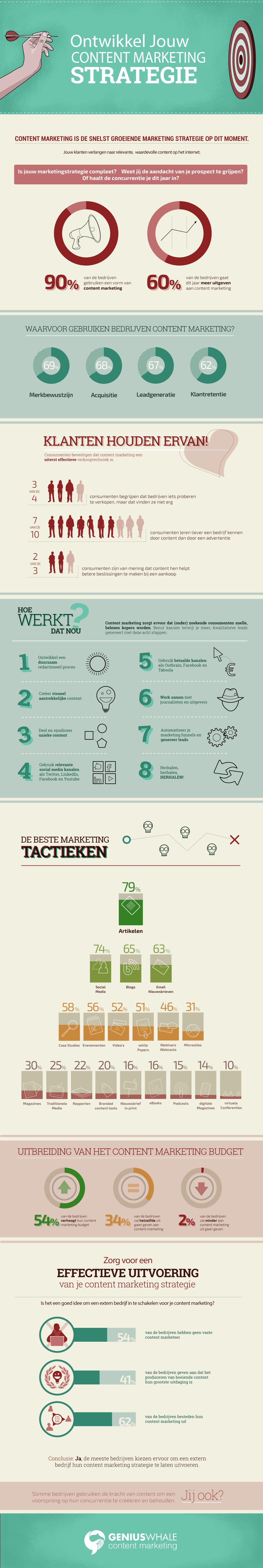 contentmarketing.strategie