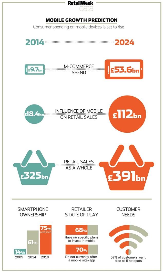 Retail.mobiel