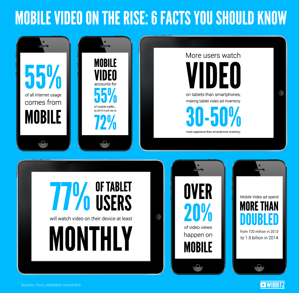 mobilevideo.infographic2