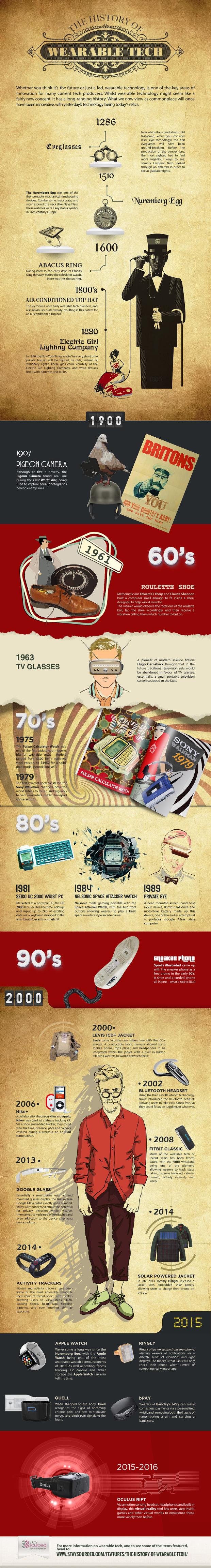 wearabletechnlogie.infographic