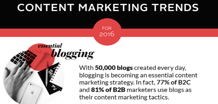De content marketing trends en statistieken voor 2016. Infographic