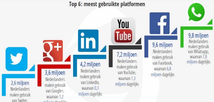 Top 6 meest gebruikte social media platformen in Nederland