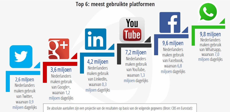 socialmedia netwerken Nederland