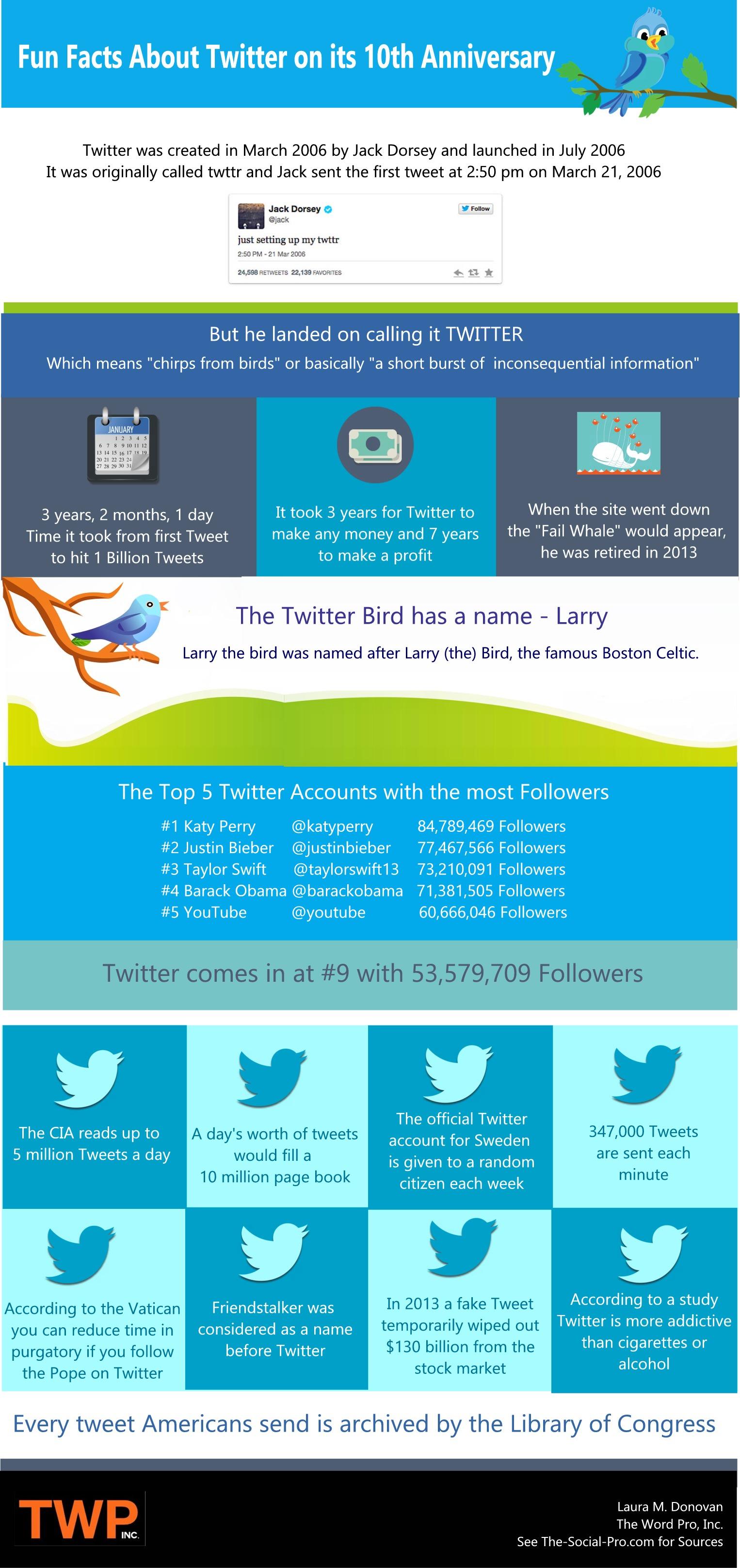 Twitter.geinigefeiten
