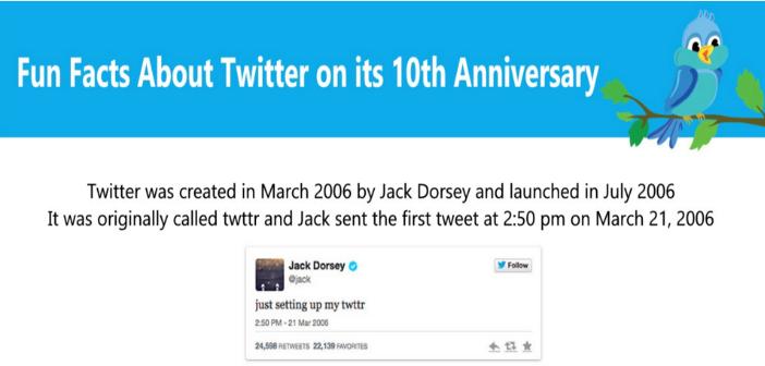 Twitter bestaat 10 jaar. De grappigste feiten.Infographic