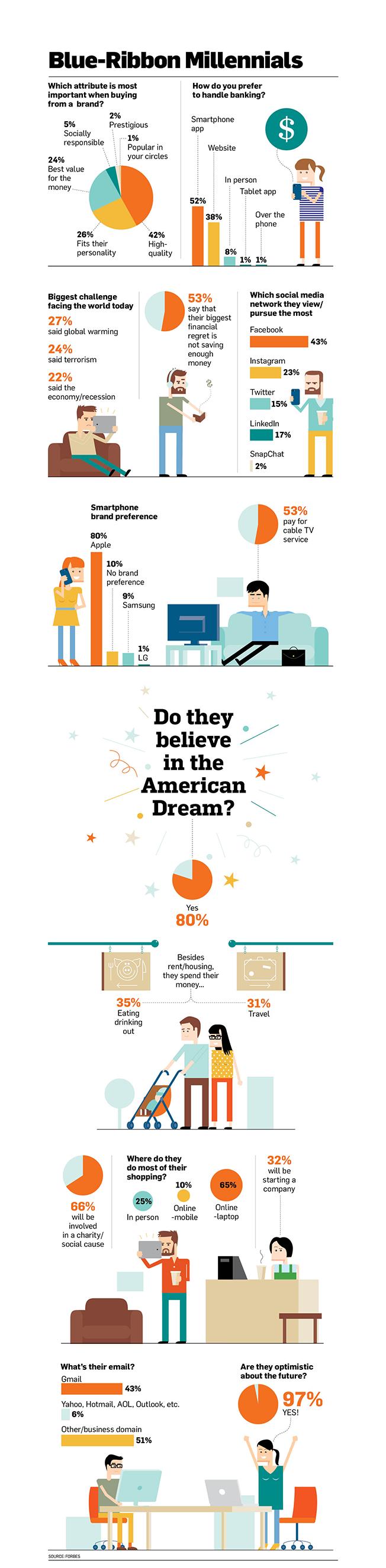 millennials.infographic