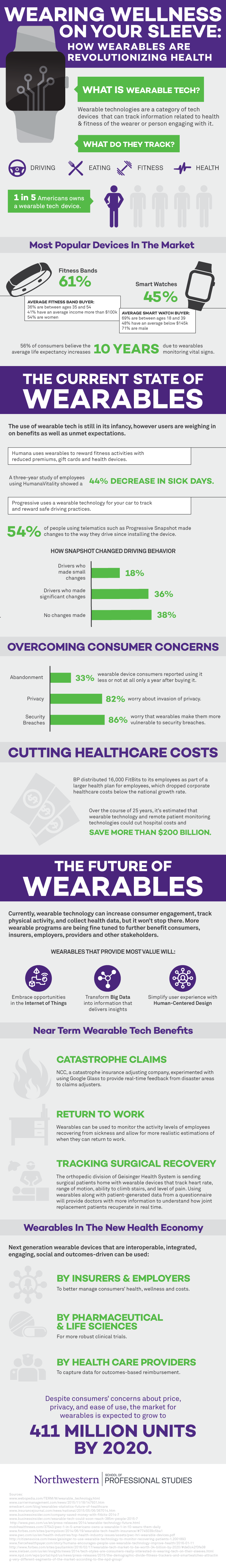 wearables.infographic