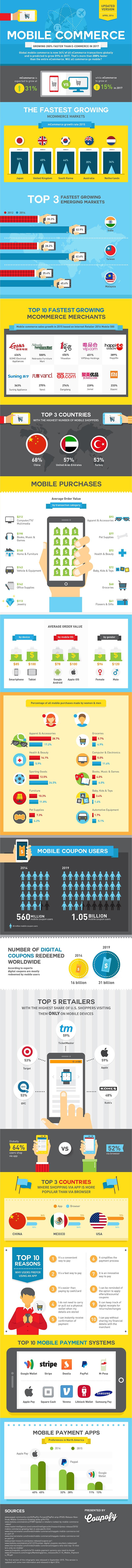 MobileCommerce.groei