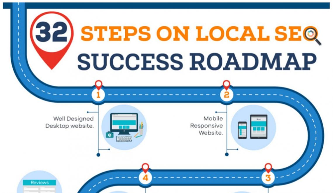 32 stappen naar een succesvolle (mobiele) SEO strategie