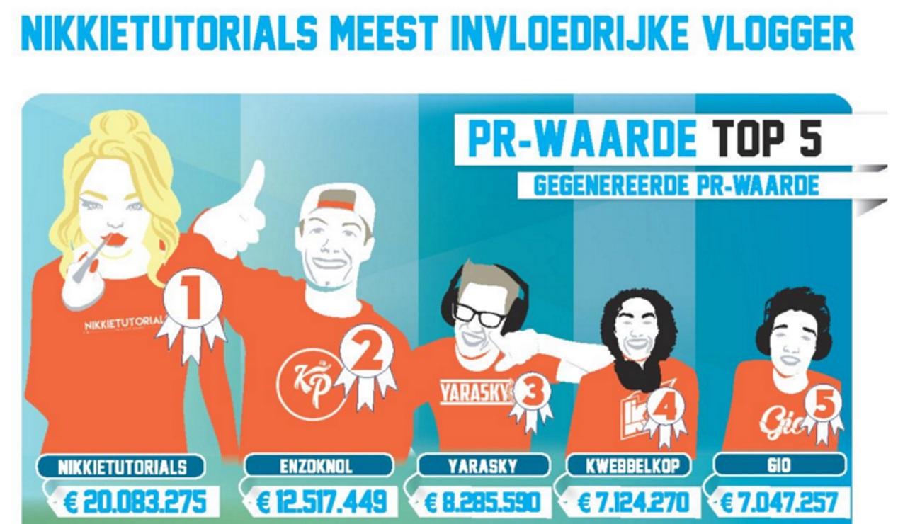 Top-5 vloggers met de hoogste PR-waarde. Infographic