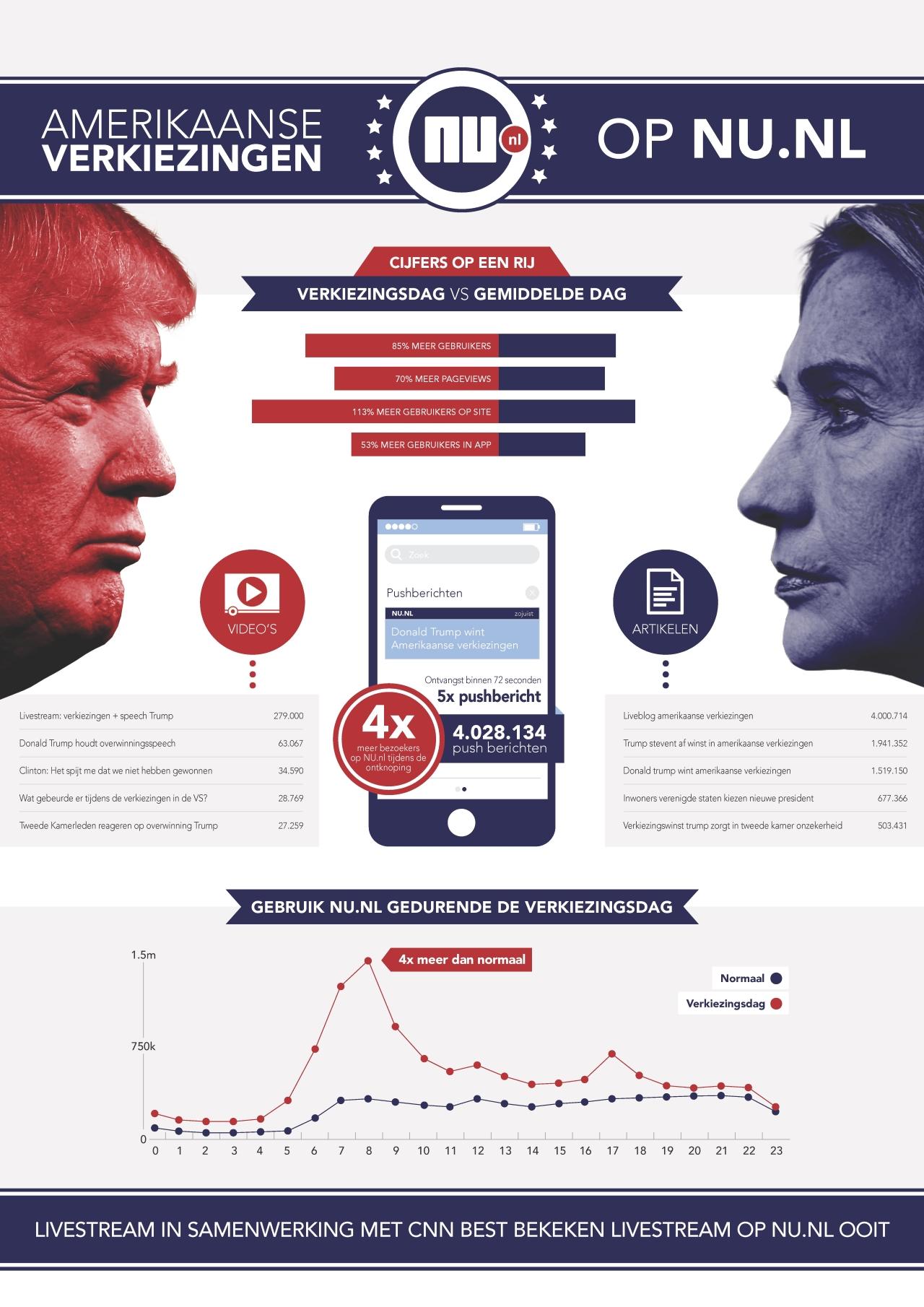 53% meer bezoekers in NU.nl apps tijdens ontknoping Amerikaanse verkiezingen