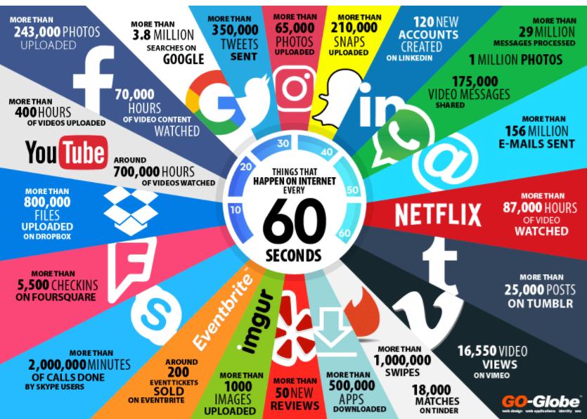 Wat er in 60 seconden gebeurt op het internet. Update 2017. Infographic