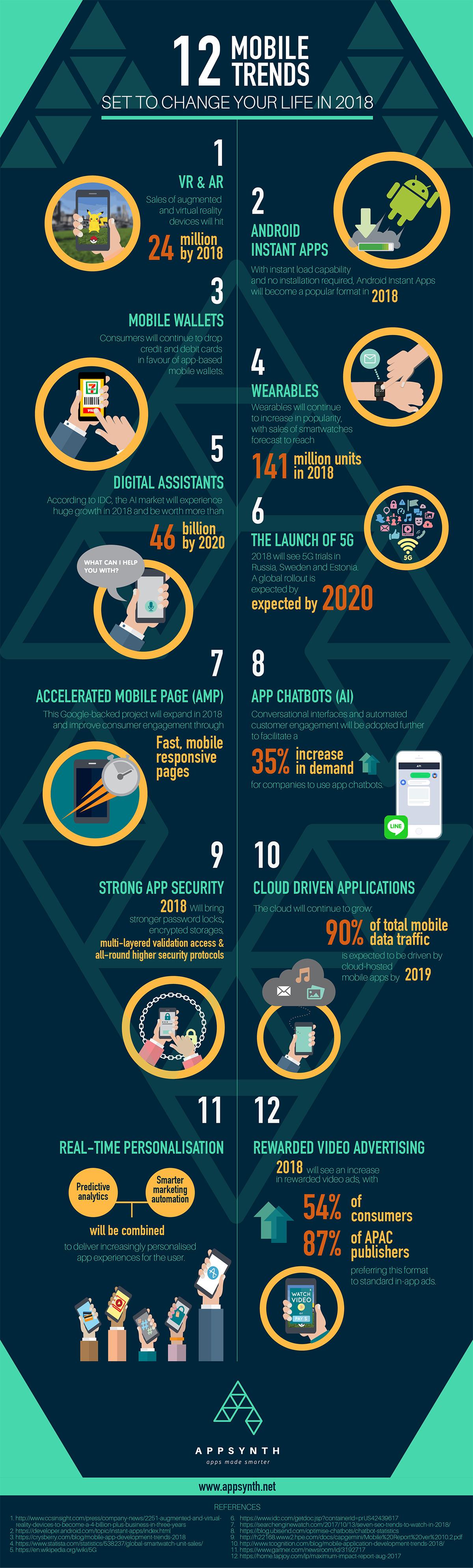 12 mobile trends die je leven in 2018 gaan veranderen tomorrowmobile - Mobel trends 2018 ...